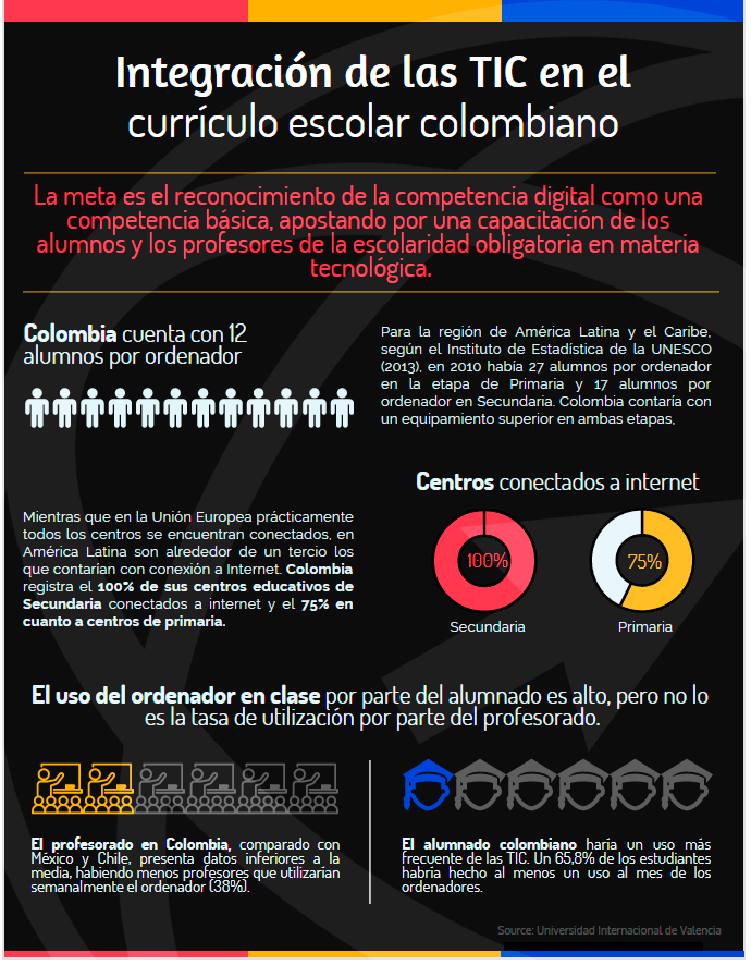 Integración TIC currículo colombiano