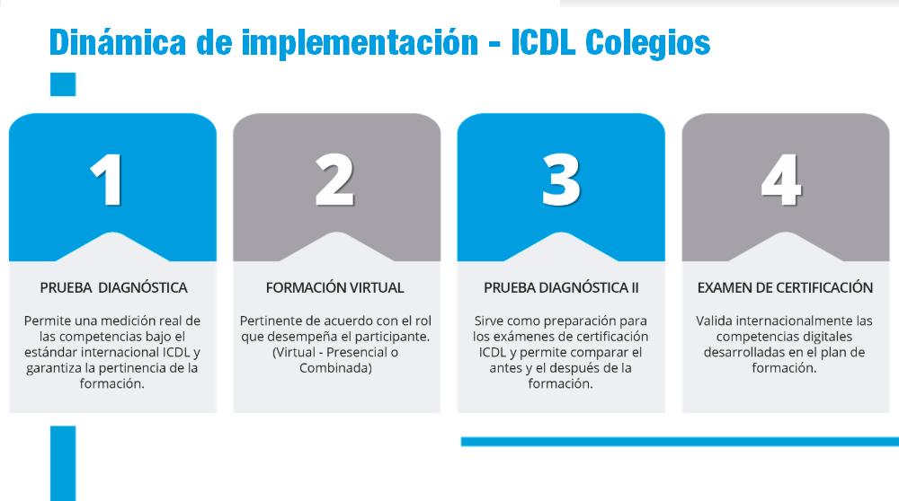 Dinámica de implementación ICDL Colegios
